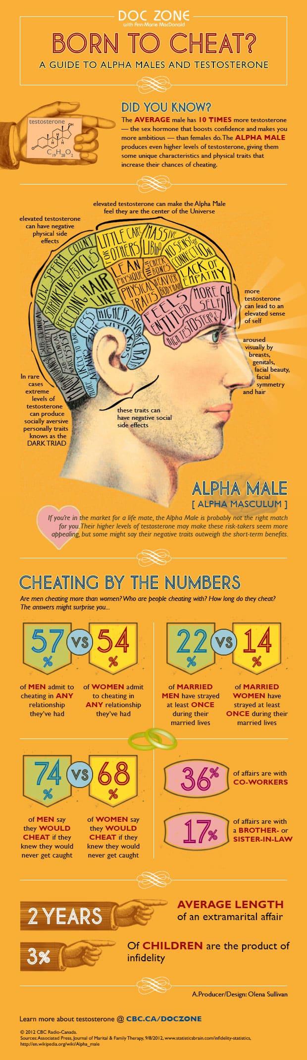 cheat hymen