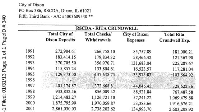 How much Rita Crundwell stole each year