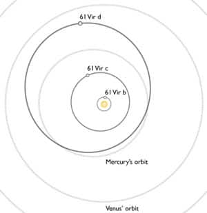 This graphic shows the orbits of the three newly found planets orbiting 61 Virginis superimposed on the orbits of planets in our solar system.