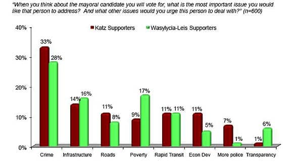 Crime and infrastructure were top issues among Winnipeggers surveyed in the CBC poll.