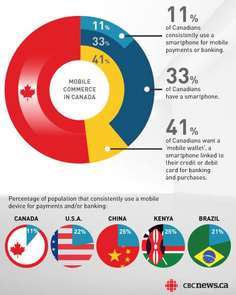 Infogram from CBC.ca