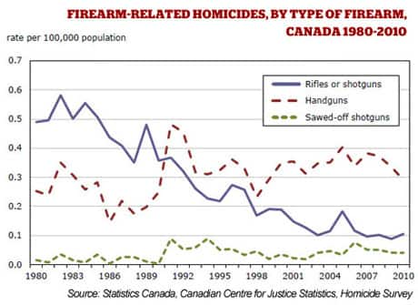 Firearmrelated-homicides1980-2010-460