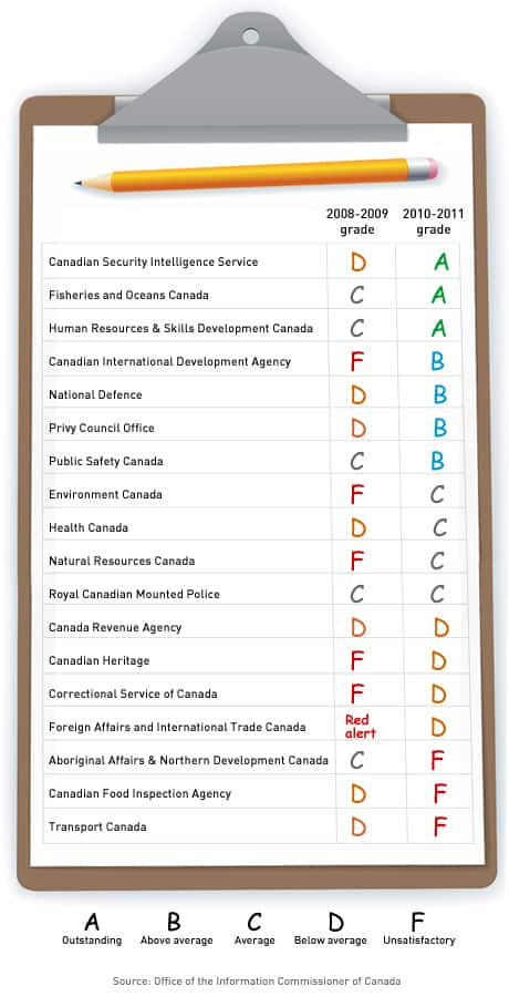 Canada's information commissioner issued a report card on progress by federal departments on access to information.