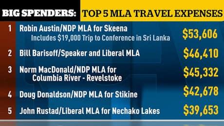 B.C. MLA travel expenses hit $1.5M