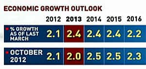Finance Minister Jim Flaherty has lowered his economic outlook for 2013 by 0.4 percentage points since March, but now forecasts higher growth in the following years.