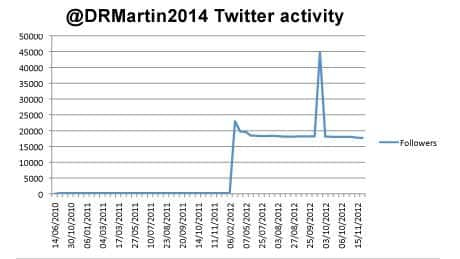 This graph shows the number of followers Donovan Martin's Twitter account received over the past year.