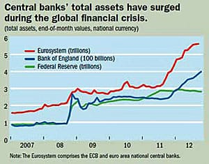 See the surge in central bank holdings, the printing of new money, beginning in the spring of 2008 with the bank bailouts and the acquistion of long-term securities to keep interest rates down.