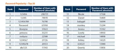 These top 20 passwords came from a list of 32 million passwords revealed during a security breach in December.