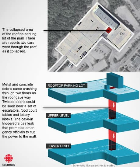 Elliot Lake mall collapse