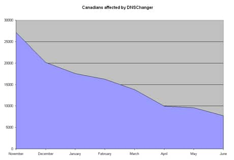 dnschanger-chart.jpg