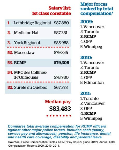 Major Canadian police forces ranked by total compensation.