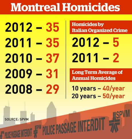 Montreal police have solved 17 or the 35 homicides reported in 2012.
