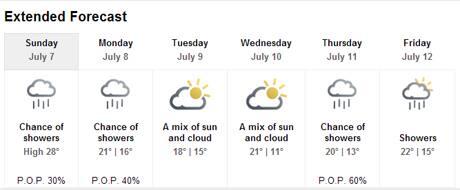 Weather Forecast Cavendish Prince Edward Island