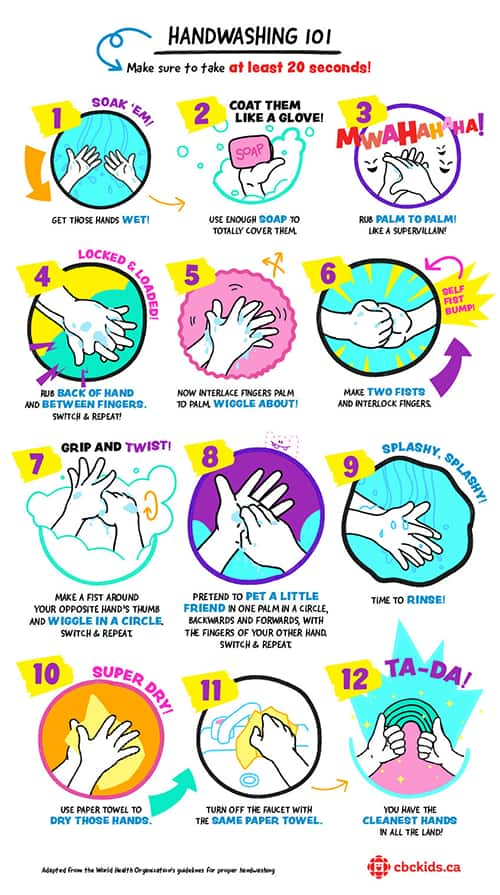 Steps to follow to wash your hands
