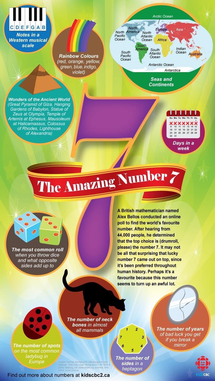 amazing seven infographic