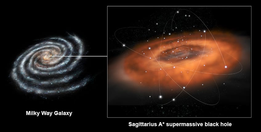 The Sagittarius A black hole in the center of the Milky Way