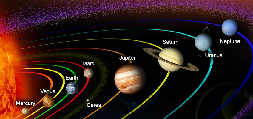 The solar system - dwarf planet Ceres orbits in the main asteroid belt between Mars and Jupiter
