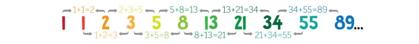 a graphic showing how the math works in a Fibonacci sequence