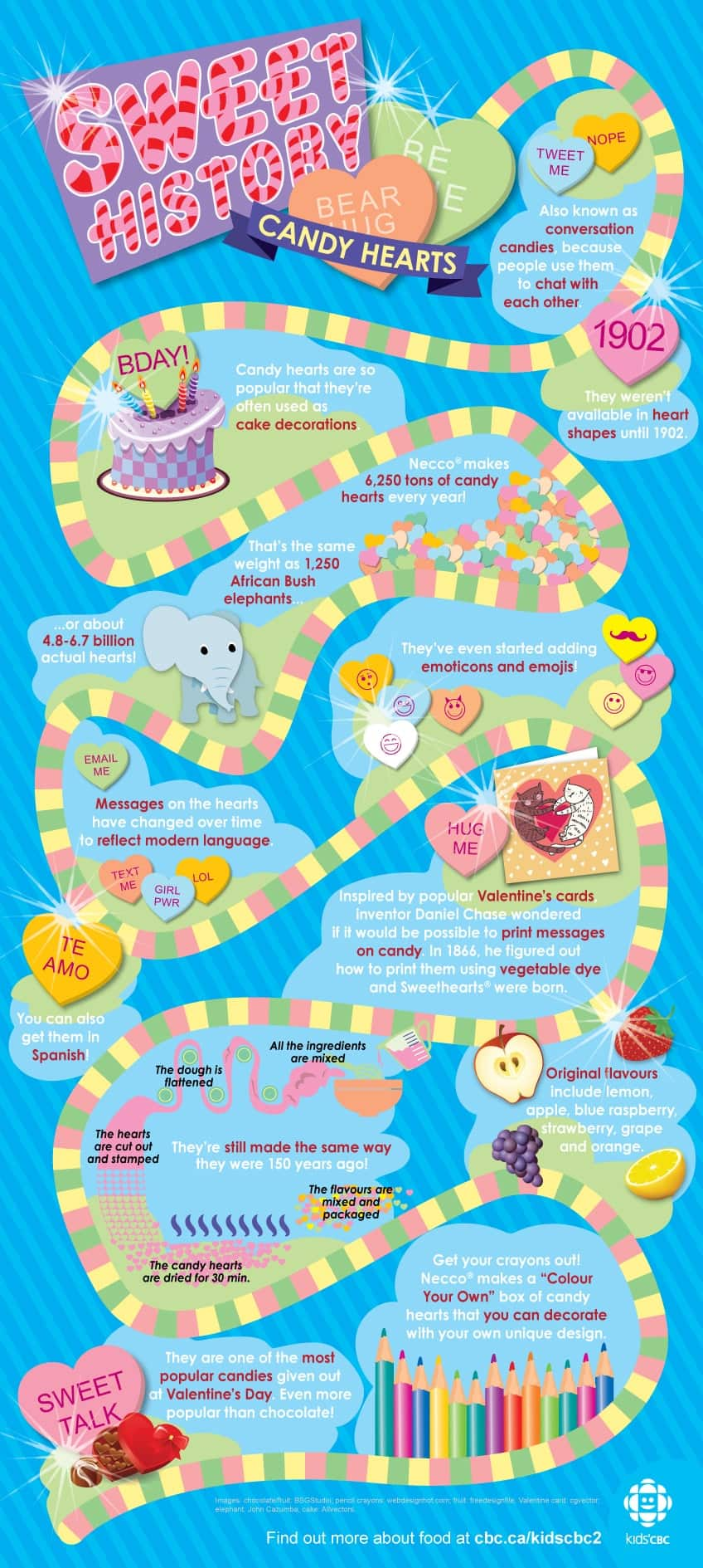 Sweet History of candy hearts