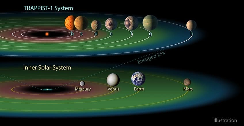 The habitable planets in our solar system compared to TRAPPIST-1