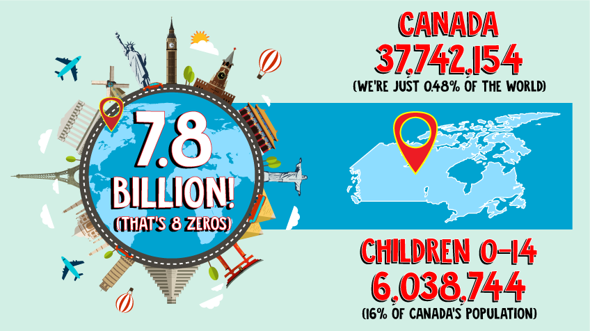 World population is 7.8 billion, Canada is 37,742,154 which is just 0.48% of the world and children 0-14 and just 16% of Canada's population