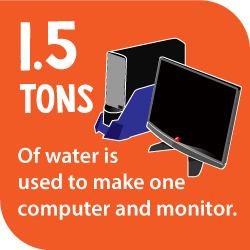 1.5 tons of water is used to make one computer and monitor