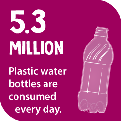 5.3 million plastic water bottles are consumed every day.