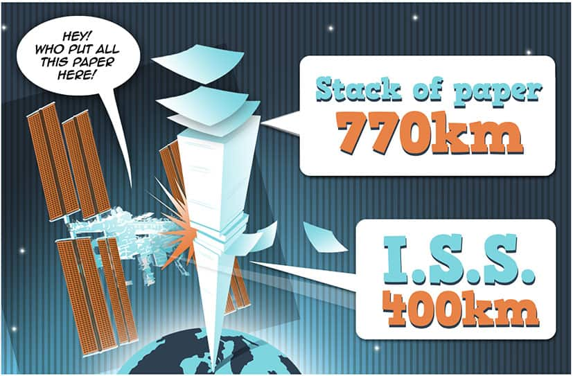If the population of earth were paper, it would stack over 770 km high