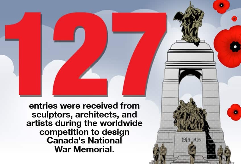 127 entries were received from sculptors, architects and artists during the worldwide competition to design Canada's National War Memorial.