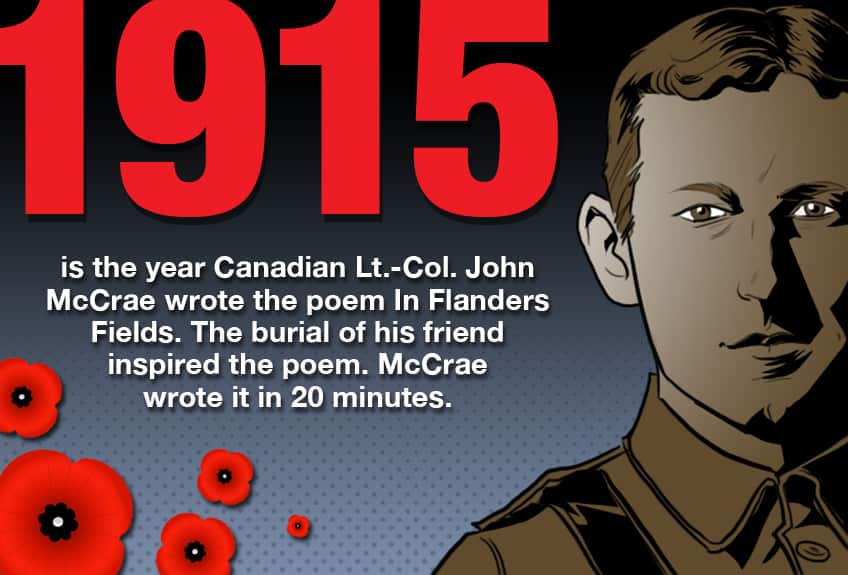 1915 is the year Canadian Lt-Col John McCrae wrote the poem In Flanders Fields Fields. The burial of his friends inspired the poem and he wrote it in 20 minutes.