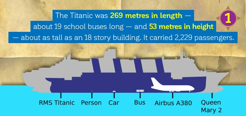Titanic was 269 metres in length, about 19 school buses long! And 53 metres in height, about as tall as an 18 story building with approximately 2,229 passengers on board.