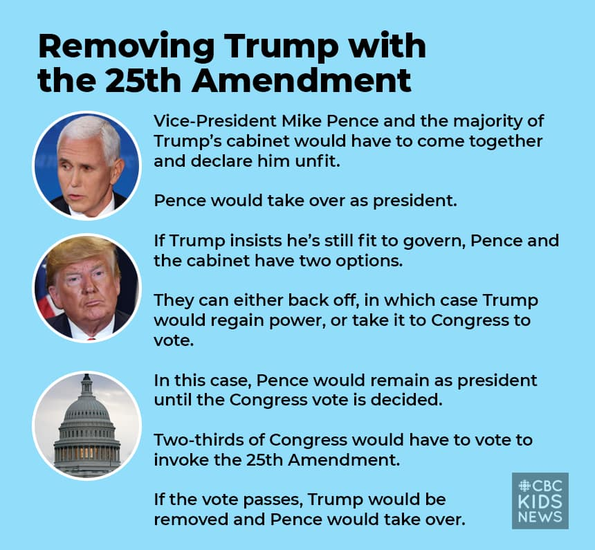 Graphic reads: Removing Trump with the 25th amendment Vice-President Mike Pence and the majority of Trump's cabinet would have to come together and declare him unfit. Pence would take over as president. If Trump insists he's still fit to govern, Pence and the cabinet have two options. They can either back off, in which case Trump would regain power, or take it to Congress to vote. In this case, Pence would remain as president until the Congress vote is decided. Two-thirds of Congress would have to vote to invoke the 25th Amendment. If the vote passes, Trump would be removed and Pence would take over.