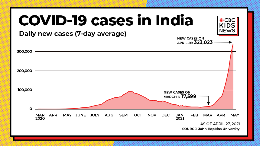 Chart shows flat line over the winter months, then a massive peak showing a huge wave of new COVID-19 cases in India
