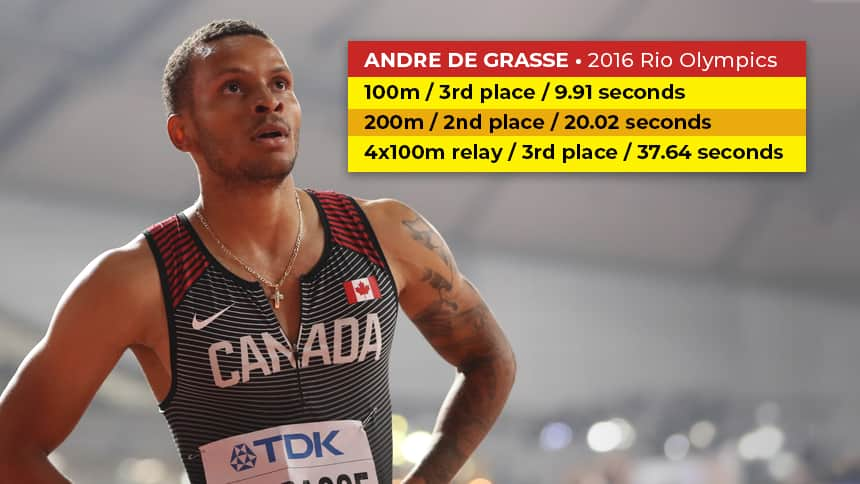 Image of Andre De Grasse looking at fans in the stands. Text: Andre De Grasse 2016 Rio Olympics. 100 metres, 3rd place, 9.91 seconds. 200 metres, 2nd place, 20.02 seconds. 4 by 100 metres, 3rd place, 37.64 seconds.