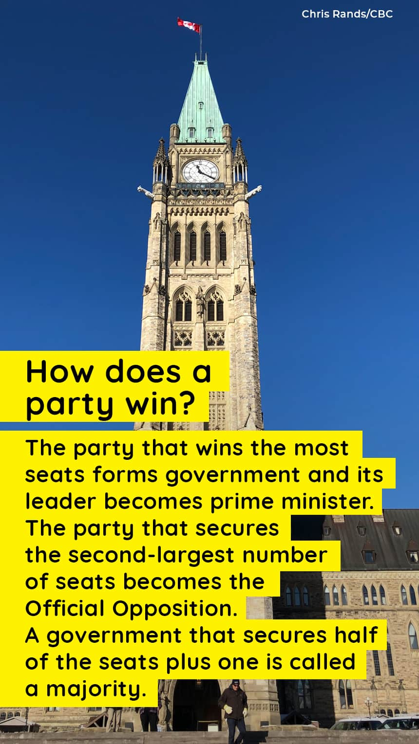 An image of Parliament Hill with text that says, How does a party win? The party that wins the most seats forms government and its leader becomes prime minister. The party that secures the second-largest number of seats becomes the Official Opposition.A government that secures half of the seats plus one is called a majority.