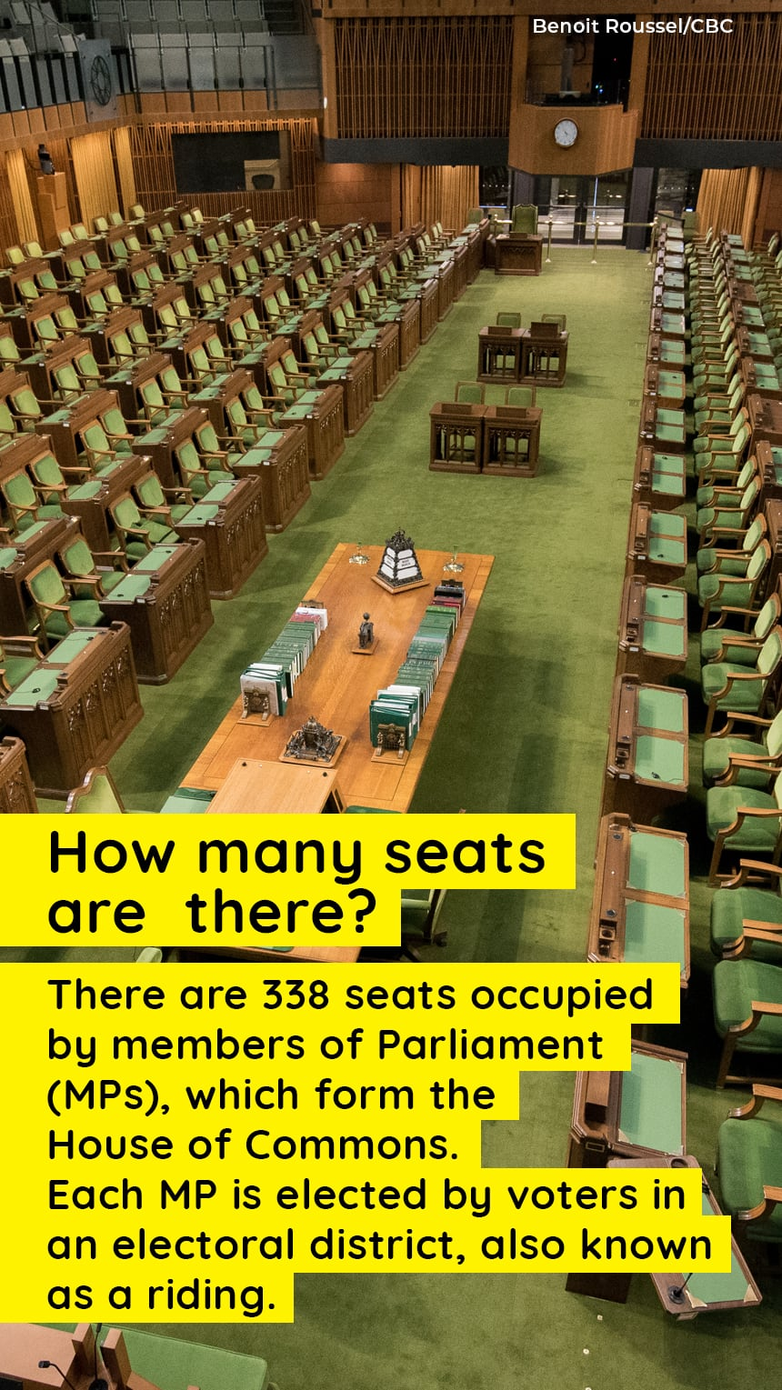 An image of seats in the House of Commons with text that says, How does a party win? The party that wins the most seats forms government and its leader becomes prime minister. The party that secures the second-largest number of seats becomes the Official Opposition.A government that secures half of the seats plus one is called a majority.