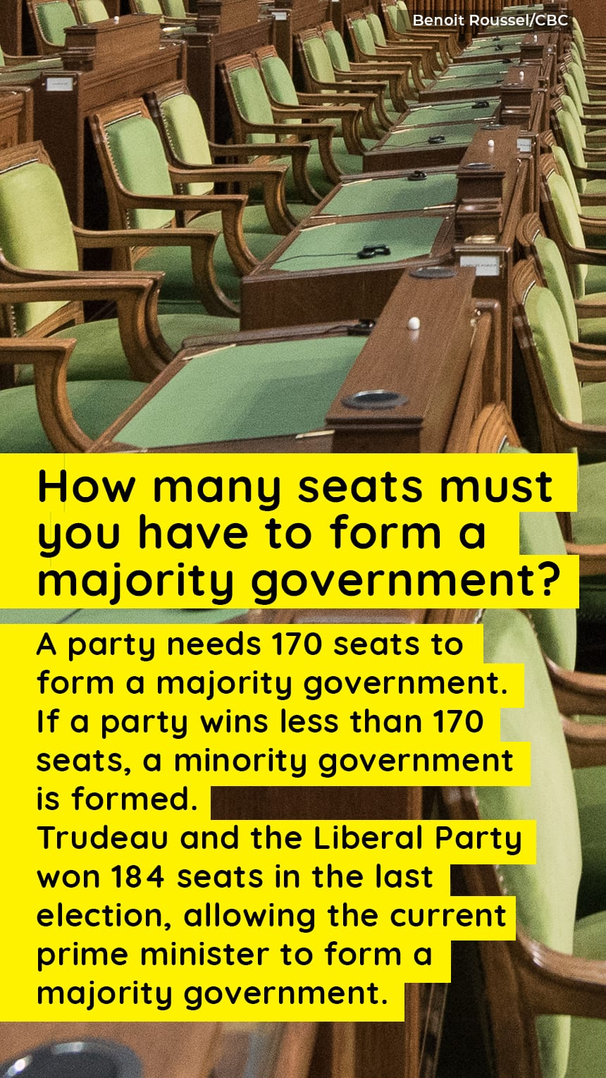 An image of seats in the House of Commons with text that says, TEXT: How many seats must you have to form a majority government? A party needs 170 seats to form a majority government. If a party wins less than 170 seats, a minority government is formed. Trudeau and the Liberal Party won 184 seats in the last election, allowing the current prime minister to form a majority government.