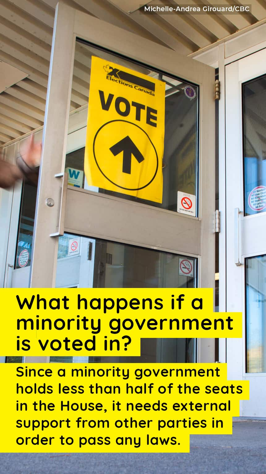 An image of a voter leaving a polling station with text that says, What happens if a minority government is voted in? Since a minority government holds less than half of the seats in the House, it needs external support from other parties in order to pass any laws.