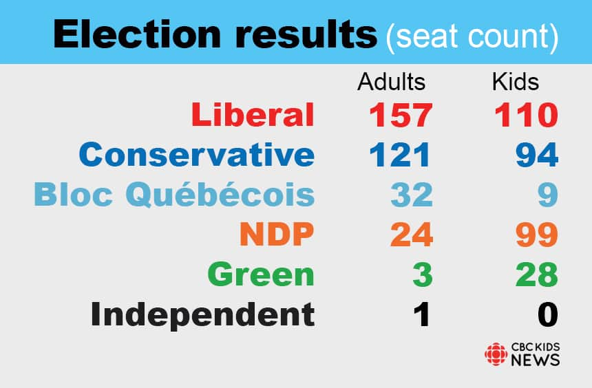 Chart compares adult and kid election results by seat count. Liberals: adults 157, kids 110. Conservatives: adults 121, kids 94. Bloc Quebecois: adults 32, kids 9. NDP: adults 24, kids 99. Green: adults 3, kids 28. Independents: adults 1, kids 0