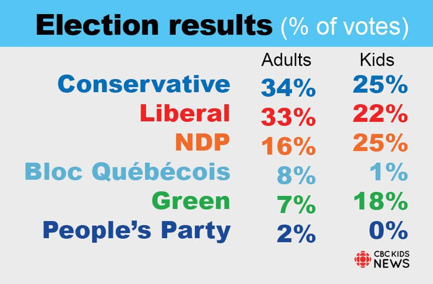 Chart compares adult and kid election results by percentage of votes. Conservatives: adults 34%, kids 25%. Liberals: adults 33%, kids 22%. NDP: adults 16%, kids 25%. Bloc Quebecois: adults 8%, kids 1%. Greens: adults 7%, kids 18%. People's Party: adults 2%, kids 0%.