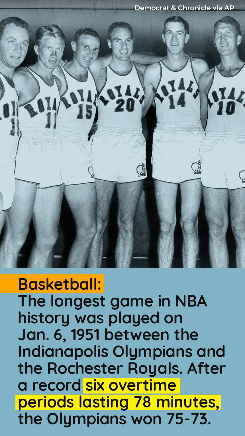 Basketball: The longest game in NBA history was played on Jan. 6, 1951 between the Indianapolis Olympians and the Rochester Royals. After a record six overtime periods lasting 78 minutes, the Olympians won 75-73.