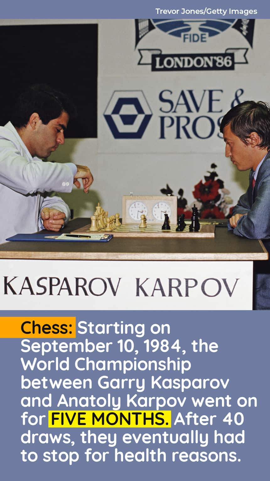 Chess: Starting on September 10, 1984, the  World Championship between Garry Kasparov and Anatoly Karpov went on for FIVE MONTHS. After 40 draws, they eventually had to stop for health reasons.