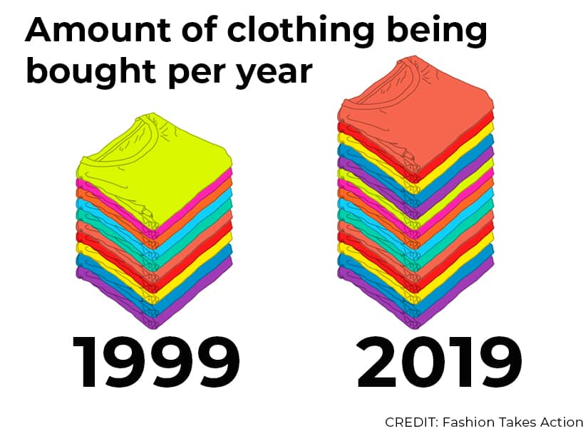 Amount of clothing being bought per year. Image shows stack of 10 t-shirts labelled 1999 and stack of 16 t-shirts labelled 2019. CREDIT: Fashion Takes Action