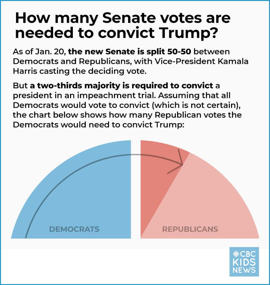 How many Senate votes are needed to convict Trump? As of Jan. 20 the new Senate is split 50-50 between Democrats and Republicans with Vice President Kamala Harris casting the deciding vote. But a 2 thirds majority is required to convict a president in