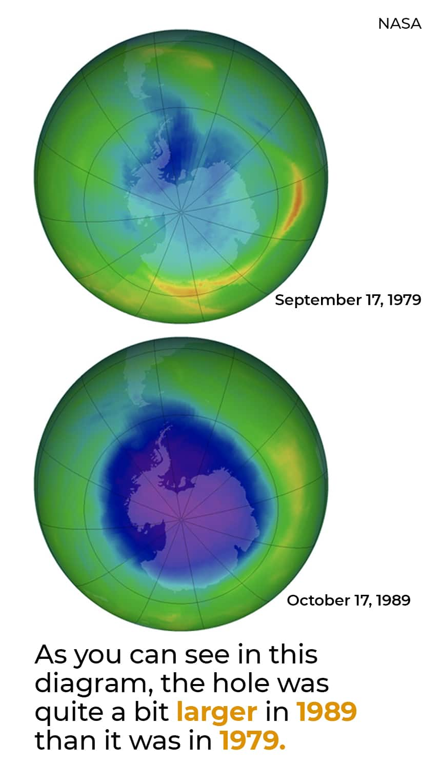 TEXT: As you can see in this diagram, the hole was quite a bit larger in 1989 than it was in 1979.  IMAGE: Two heat maps of the Earth, one with a larger hole, one a smaller hole.