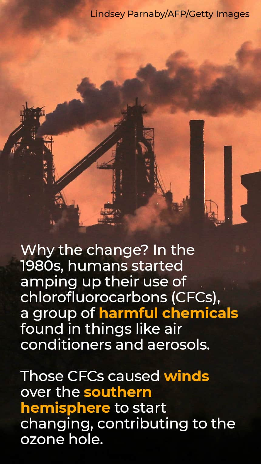 TEXT:  Why the change? In the 1980s, humans started amping up their use of chlorofluorocarbons (CFCs), a group of harmful chemicals found in things like air conditioners and aerosols.  Those CFCs caused winds over the southern hemisphere to start changing, contributing to the ozone hole.  IMAGE: Smoke stacks in the distance.