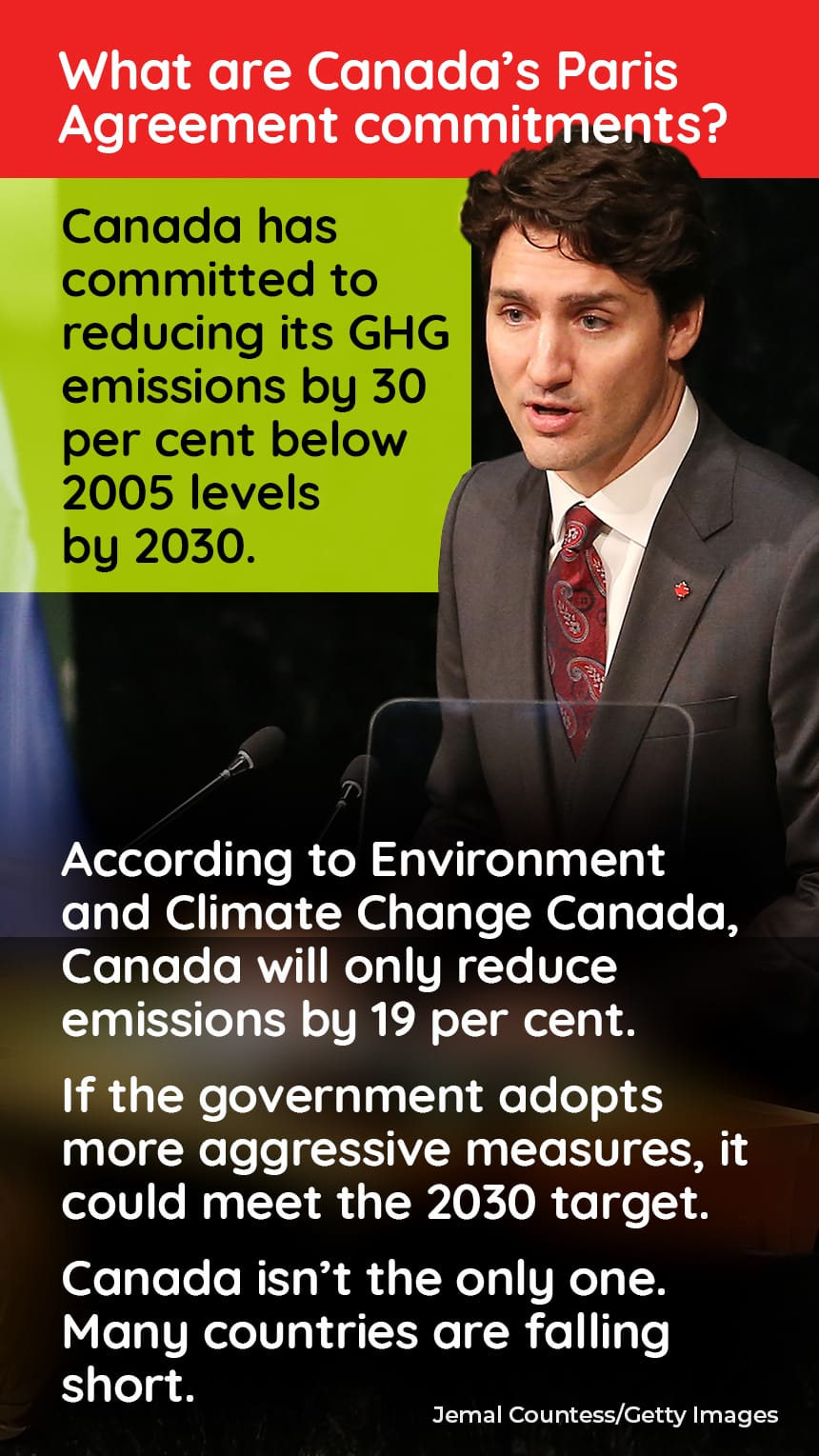 An image of Justin Trudeau speaking prior to signing the Paris Agreement For Climate Change with text that says, What are Canada's Paris Agreement commitments? Canada has committed to reducing its GHG emissions by 30 per cent below 2005 levels by 2030.  According to Environment and Climate Change Canada, Canada will only reduce emissions by 19 per cent. If the government adopts more aggressive measures, it could meet the 2030 target.  Canada isn't the only one. Many countries are falling short.