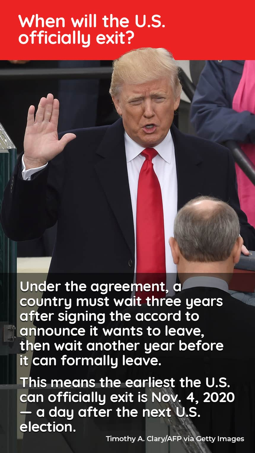 An image of Donald Trump being sworn in as president with text that says, When will the U.S. officially exit? Under the agreement, a country must wait three years after signing the accord to announce they want to leave, then wait another year before it can formally leave. This means the earliest the U.S. can officially exit is Nov. 4, 2020 — a day after the next U.S. election.