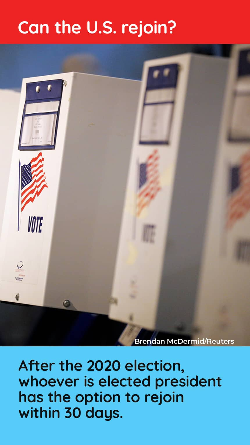 An image of ballot boxes TEXT: Can the U.S. rejoin? After the 2020 election, whomever is elected president has the option to rejoin within 30 days.