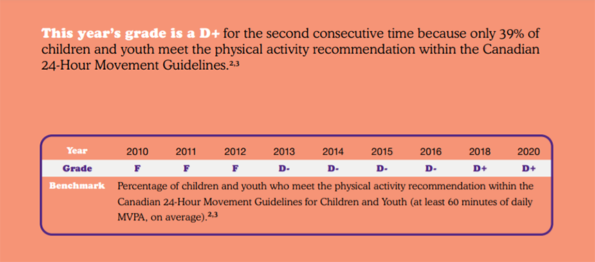 This year's grade is a D+ for the second consecutive time because only 39% of children and youth meet the physical activity recommendation within the Canadian 24-hour Movement Guide. 2010-2012: F; 2013-2016: D-; 2018 and 2019:D+. Benchmark: Percentage of children and youth who meet the physical activity recommendation within the Canadian 24-hour movement guidelines for children and youth (At least 60 minutes of daily MVPA on average)